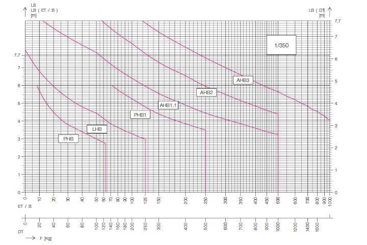 One Stop Handling Graph Alt Image